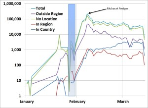 Data Share:  Logged Number of Tweets on #egypt, by Location